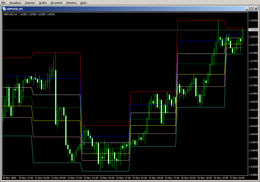 Copy_of_PriceChannel_FiboLevels100_MTF.mq4