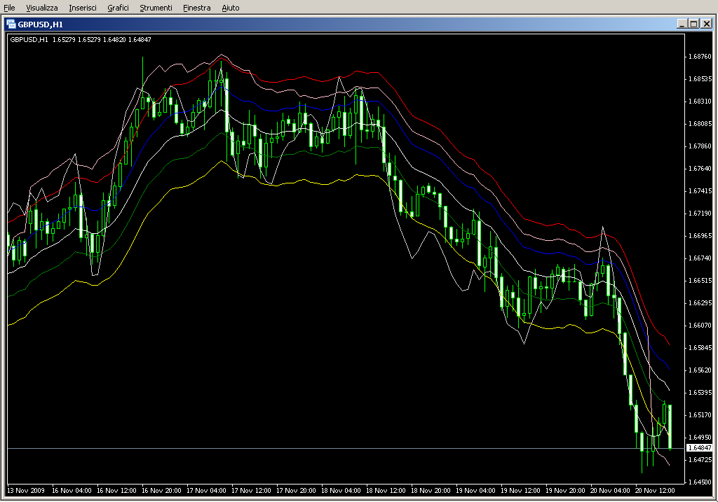OnChart_Stochastic_Channel_3TFx3.mq4