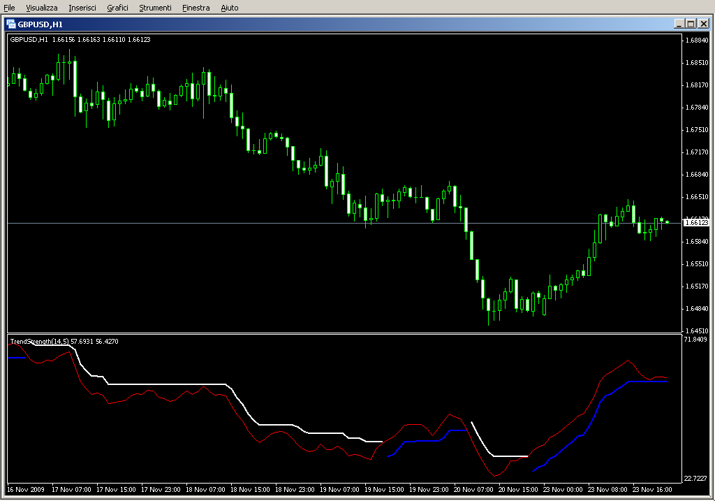 TrendStrength_v2.2.mq4